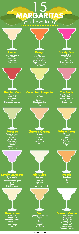 Margaritas For Cinco de Mayo