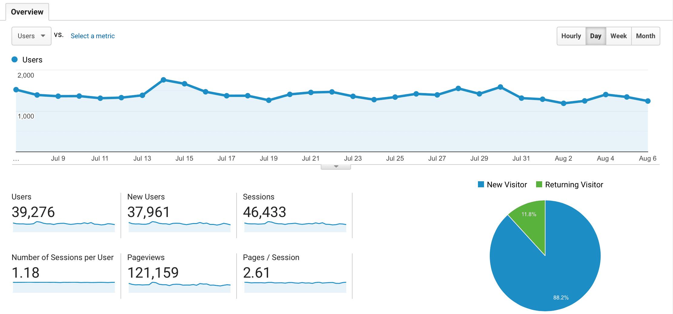 Google Analytics 100,000 page views